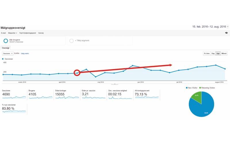 effekt af at blogge - online markedsføring